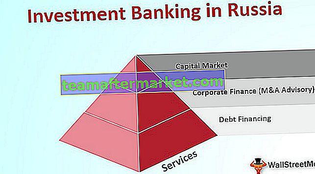 Perbankan Investasi di Rusia