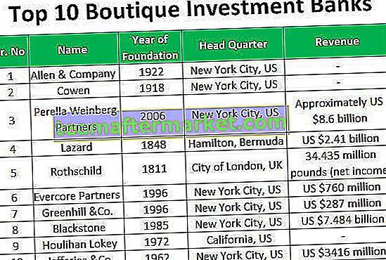 10 Bank Investasi Butik Teratas