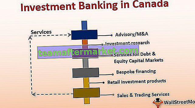 Perbankan Investasi di Kanada