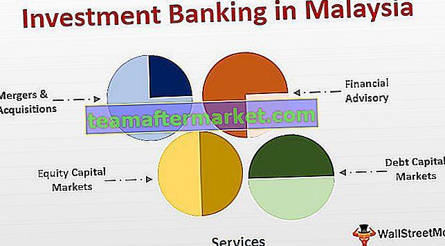 Perbankan Investasi di Malaysia