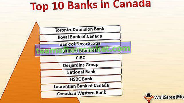 Banken in Kanada