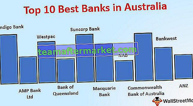 Banken in Australien