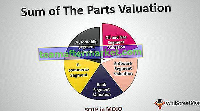 Som van de delen - SOTP-waardering