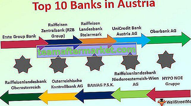 Banken in Österreich | Übersicht und Leitfaden zu den Top 10 Banken in Österreich