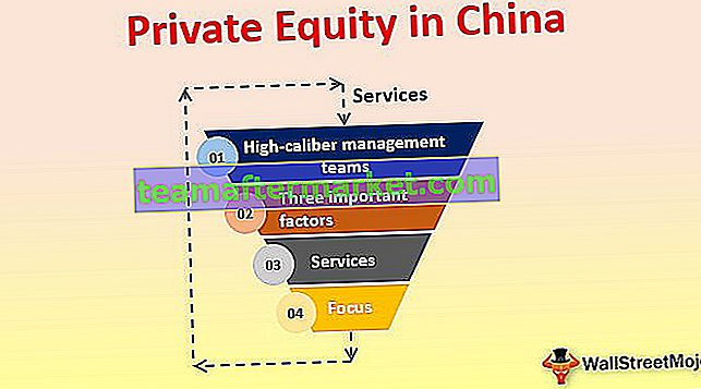 Private Equity in China