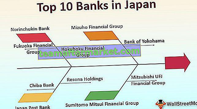 Banken in Japan