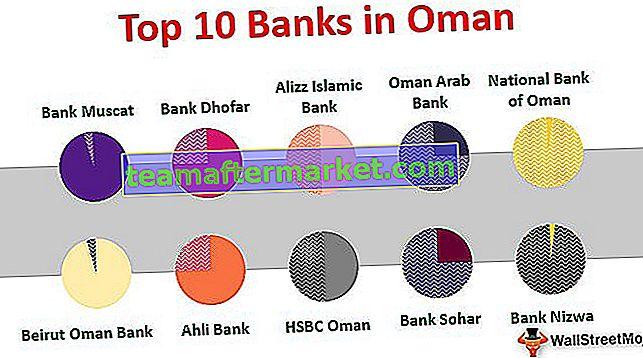 Banken im Oman