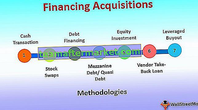 Adquisiciones de financiación