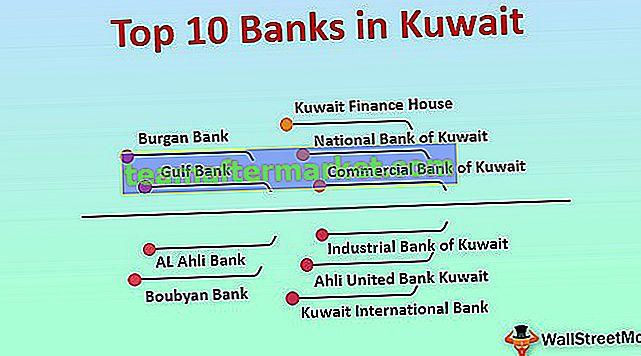 Banken in Kuwait