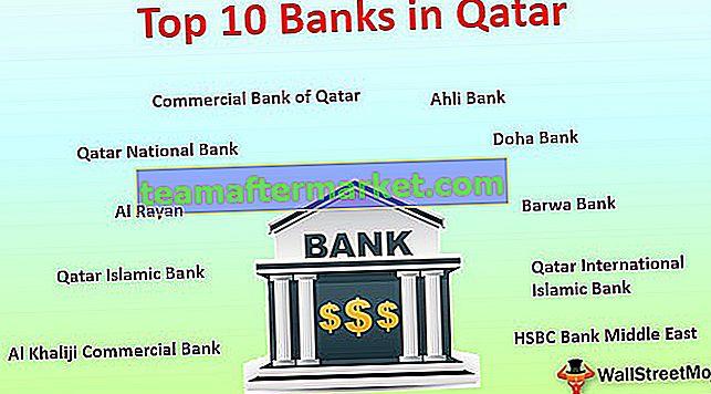 Banken in Katar
