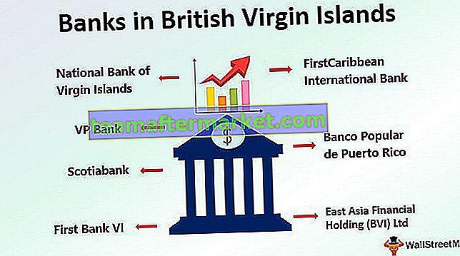 Banken auf den Britischen Jungferninseln   Leitfaden zu den Top 7 Banken auf den Britischen Jungferninseln