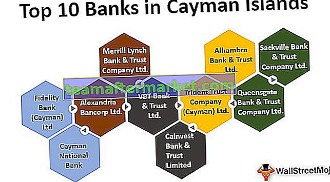 Banken auf den Cayman Islands
