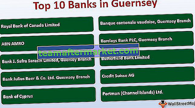 Top Banken in Guernsey