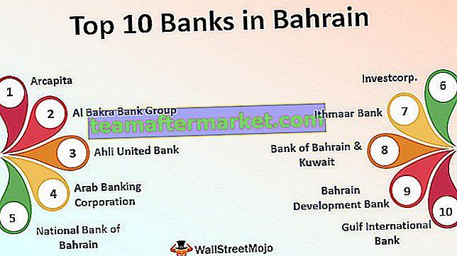 Bancos no Bahrein