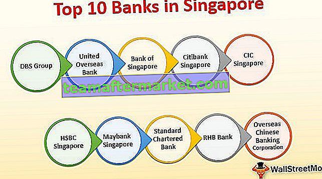 Banken in Singapur