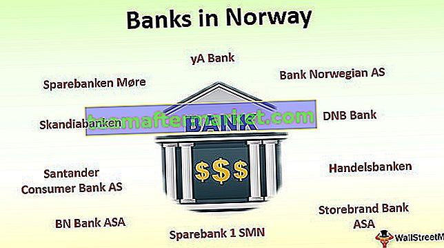 Banken in Norwegen