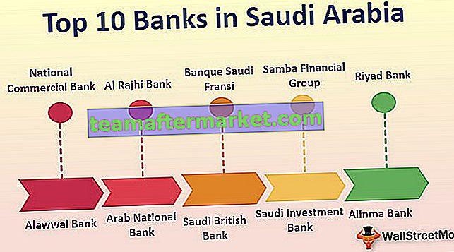 Banken in Saudi-Arabien