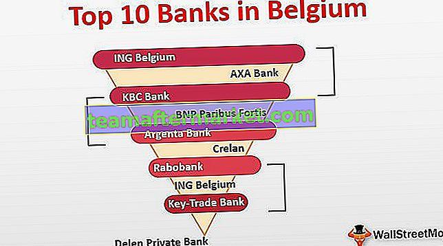 Banken in Belgien