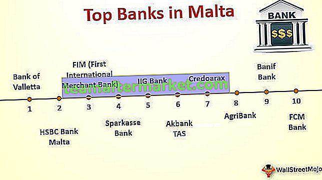 Top 10 Banken in Malta