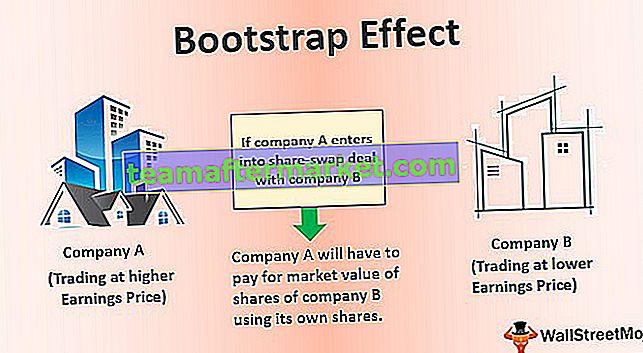 Bootstrap-Effekt