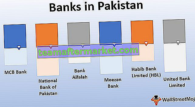 Banken in Pakistan