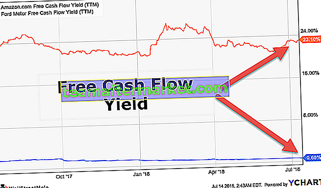 Free Cash Flow Yield (FCFY)