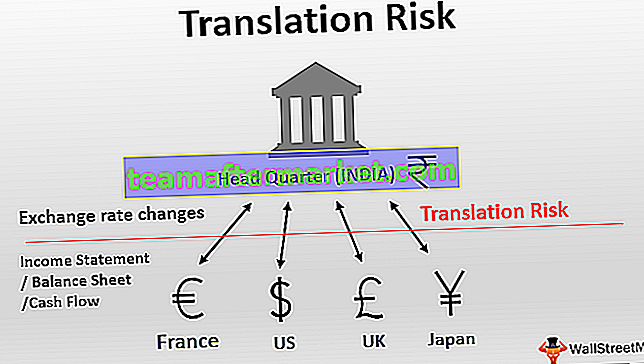 Übersetzungsrisiko