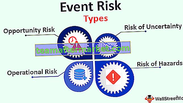Risiko Peristiwa