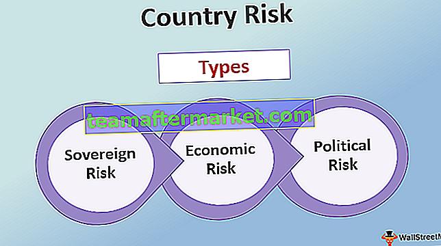 Länderrisiko