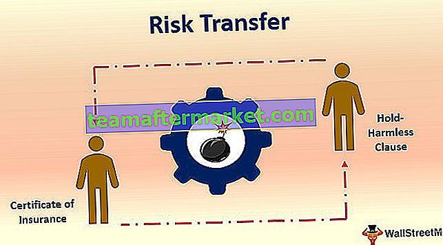 Transferência de risco